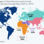 Coronavirus cuts International Tourism in Half